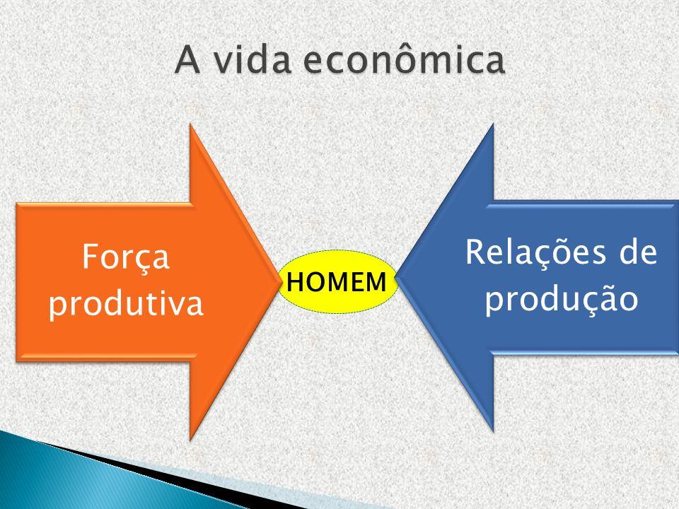 A vida econômica Força produtiva Relações de produção HOMEM