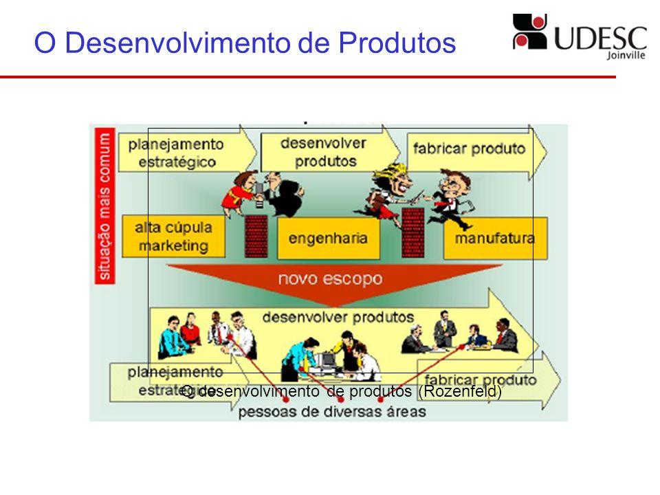 O Desenvolvimento de Produtos
