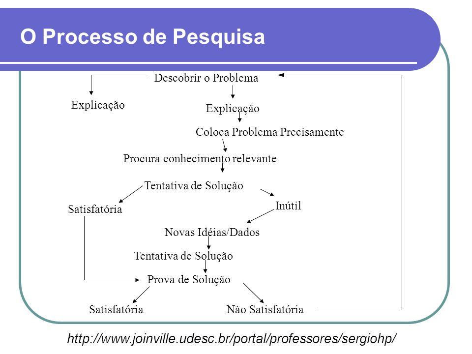O Processo de Pesquisa Descobrir o Problema. Explicação. Coloca Problema Precisamente. Procura conhecimento relevante.