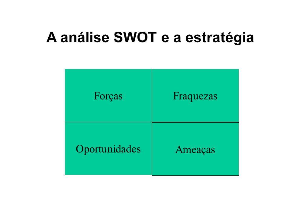 A análise SWOT e a estratégia