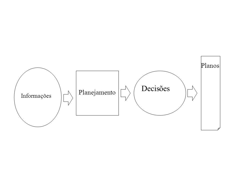 Informações Planejamento Decisões Planos