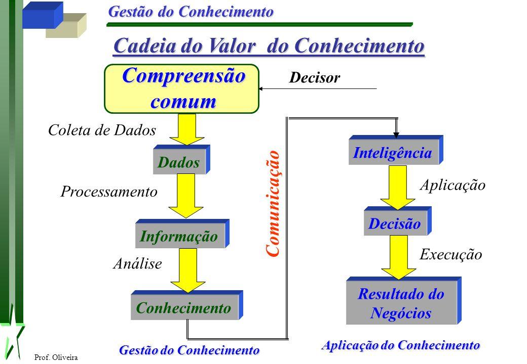 Cadeia do Valor do Conhecimento