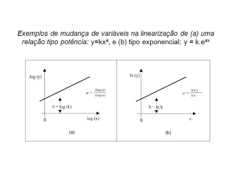 Exemplos de mudança de variáveis na linearização de (a) uma relação tipo potência: y=kxa, e (b) tipo exponencial: y = k.eax