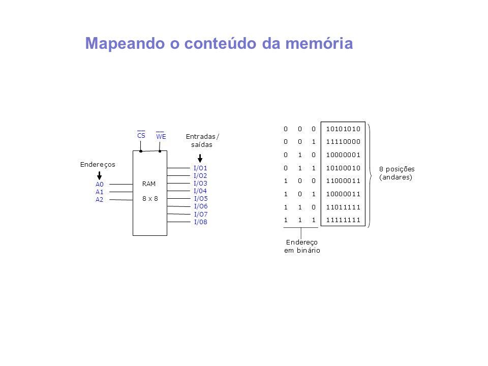 Mapeando o conteúdo da memória