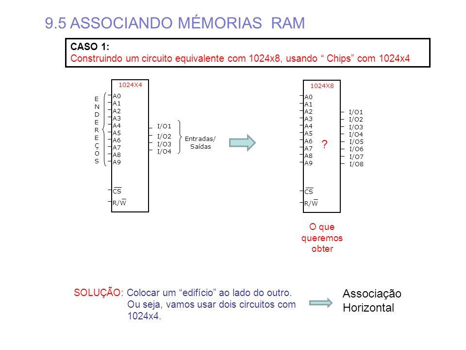 9.5 ASSOCIANDO MÉMORIAS RAM