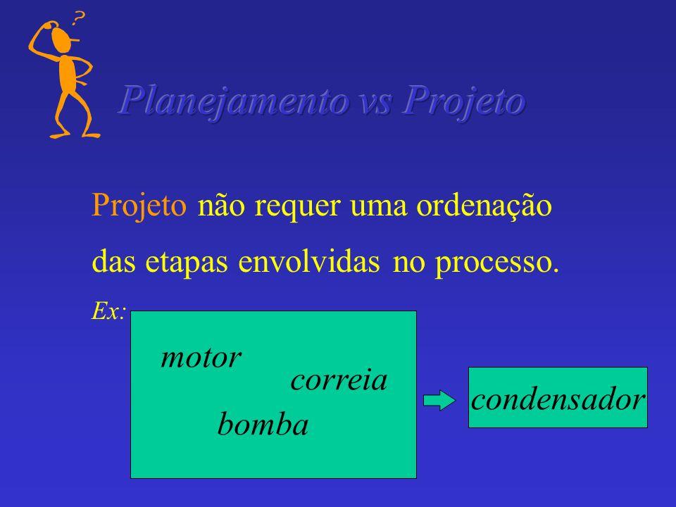 Planejamento vs Projeto