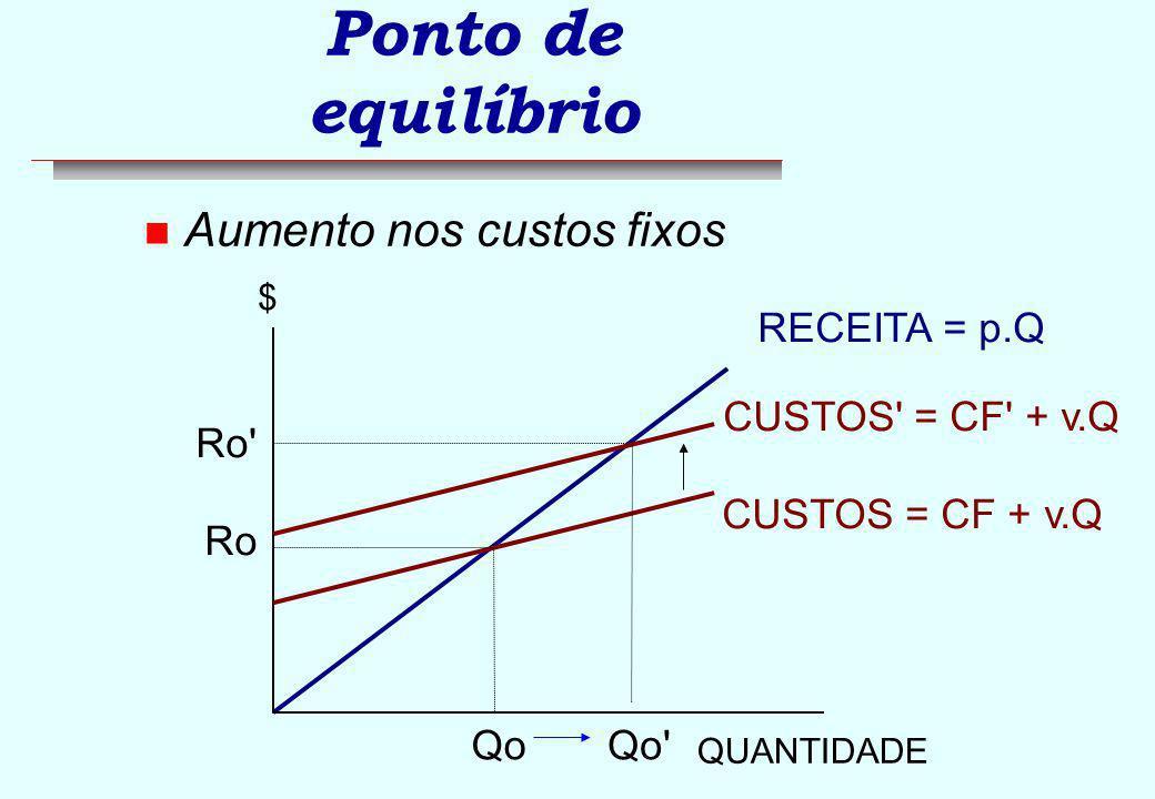 Ponto de equilíbrio Aumento nos custos fixos RECEITA = p.Q