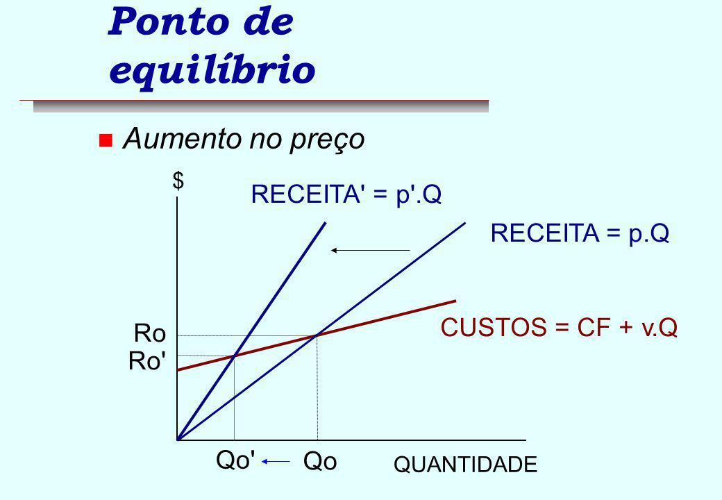 Ponto de equilíbrio Aumento no preço RECEITA = p .Q RECEITA = p.Q