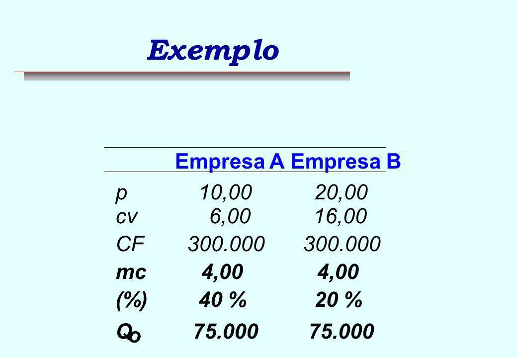 Exemplo Empresa A Empresa B p 10,00 20,00 cv 6,00 16,00 CF 300.000 mc