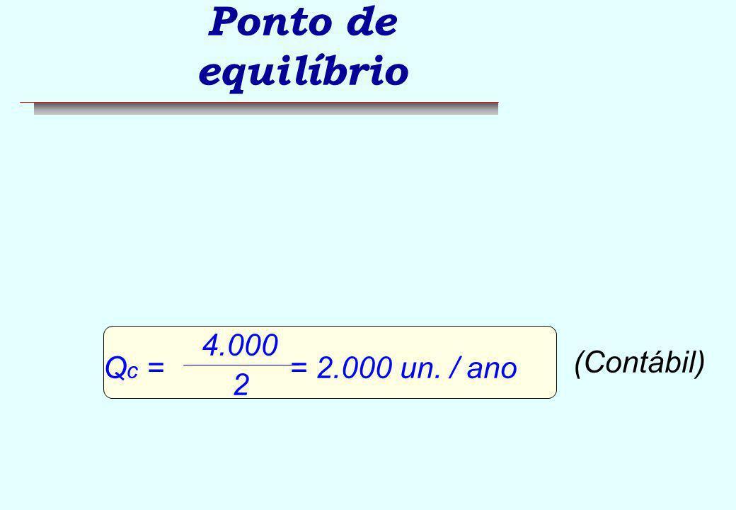 Ponto de equilíbrio Qc = = 2.000 un. / ano 4.000 2 (Contábil)