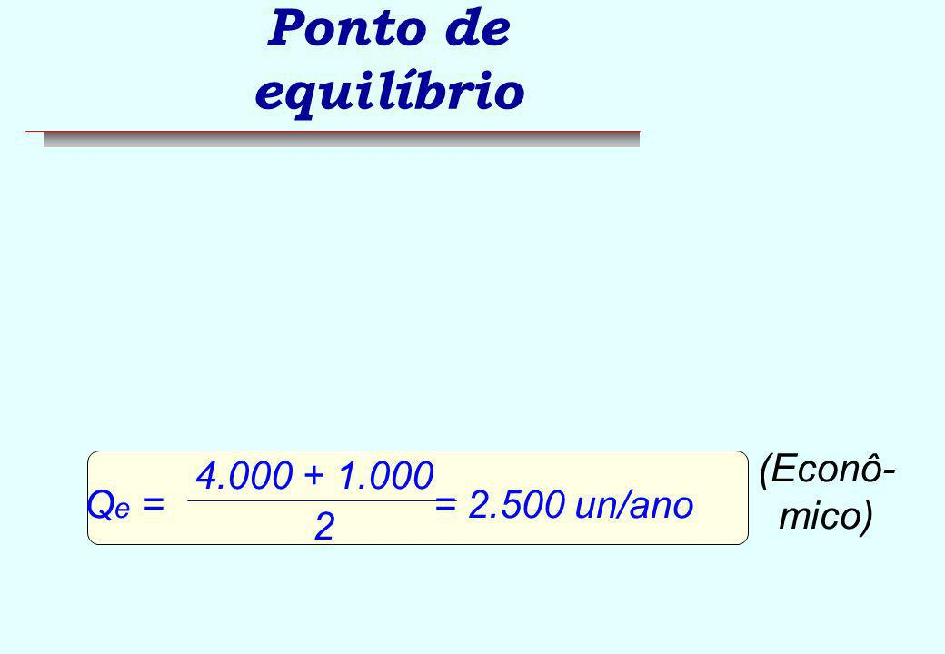 Ponto de equilíbrio (Econô-mico) Qe = = 2.500 un/ano 4.000 + 1.000 2