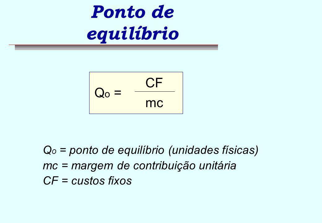 Ponto de equilíbrio CF Qo = mc