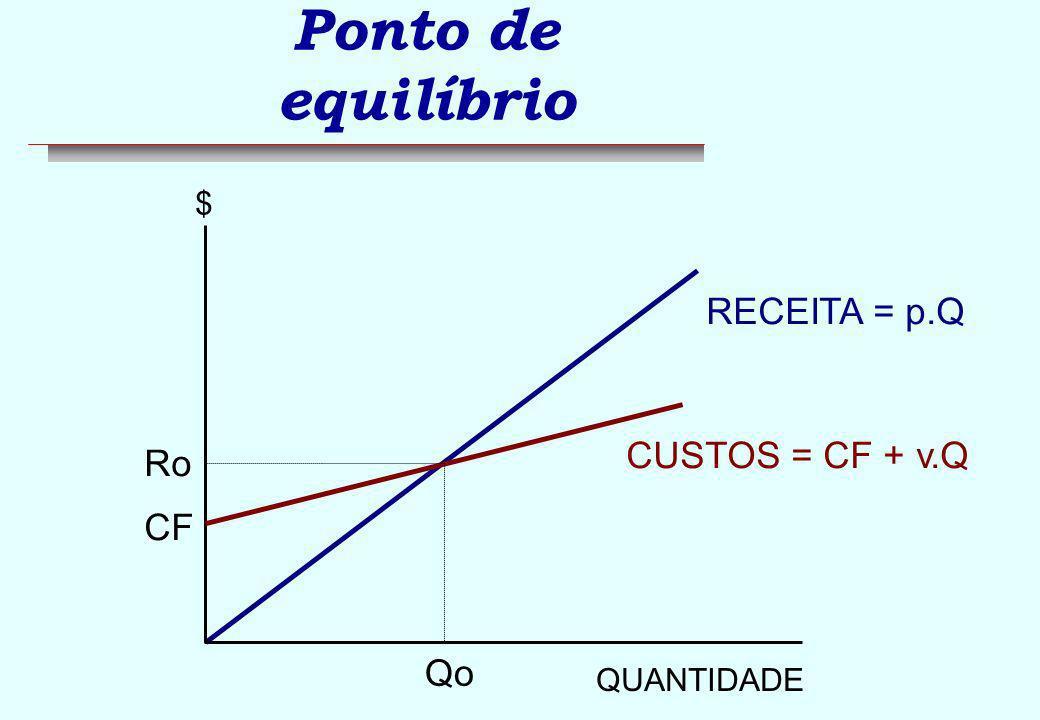 Ponto de equilíbrio RECEITA = p.Q CUSTOS = CF + v.Q Ro CF Qo $