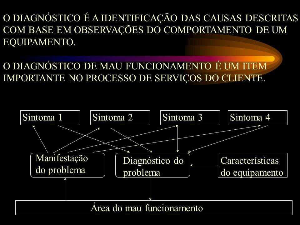 O DIAGNÓSTICO É A IDENTIFICAÇÃO DAS CAUSAS DESCRITAS