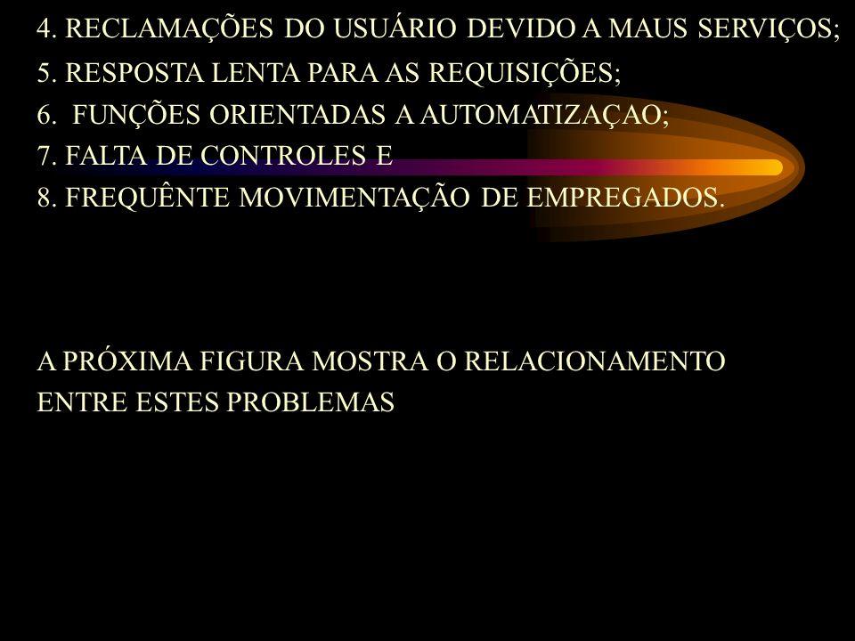 4. RECLAMAÇÕES DO USUÁRIO DEVIDO A MAUS SERVIÇOS;