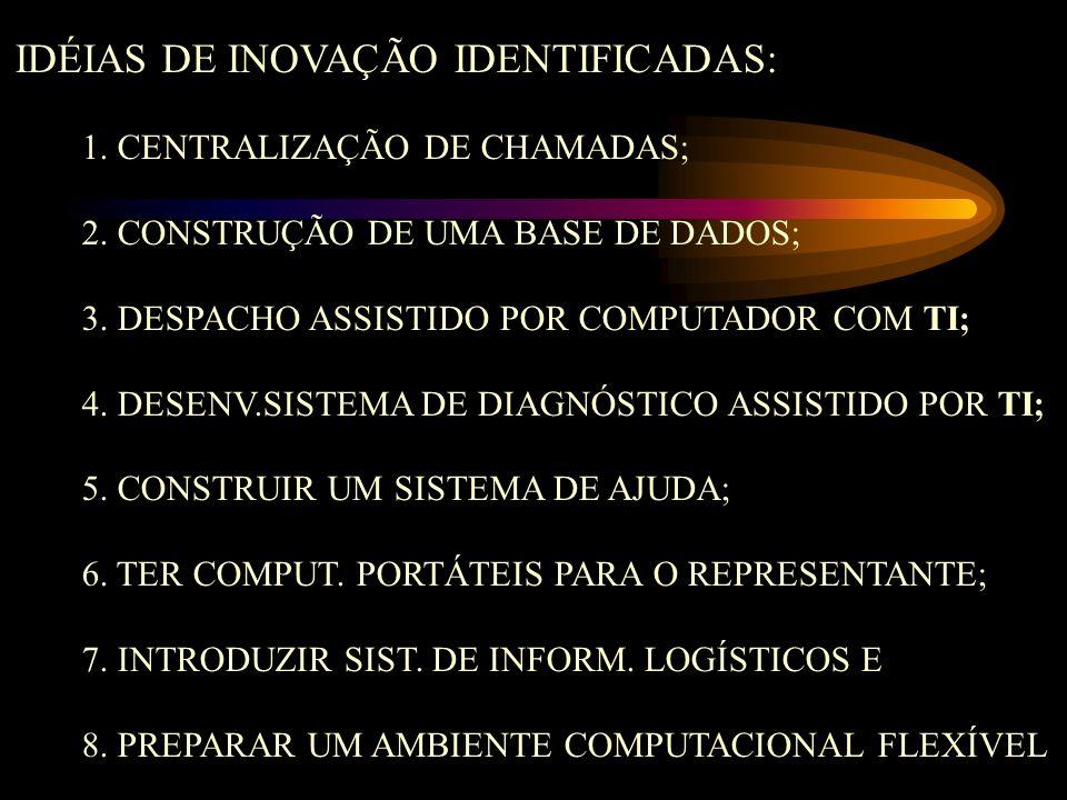 IDÉIAS DE INOVAÇÃO IDENTIFICADAS: