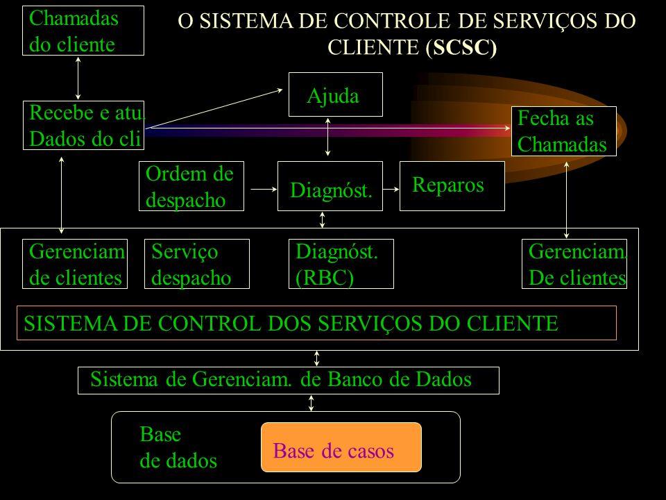 Chamadas do cliente. O SISTEMA DE CONTROLE DE SERVIÇOS DO. CLIENTE (SCSC) Ajuda. Recebe e atu. Dados do cli.