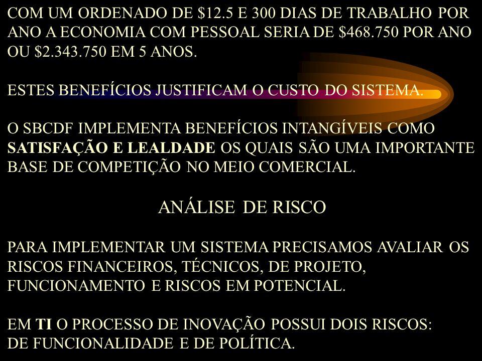 ANÁLISE DE RISCO COM UM ORDENADO DE $12.5 E 300 DIAS DE TRABALHO POR