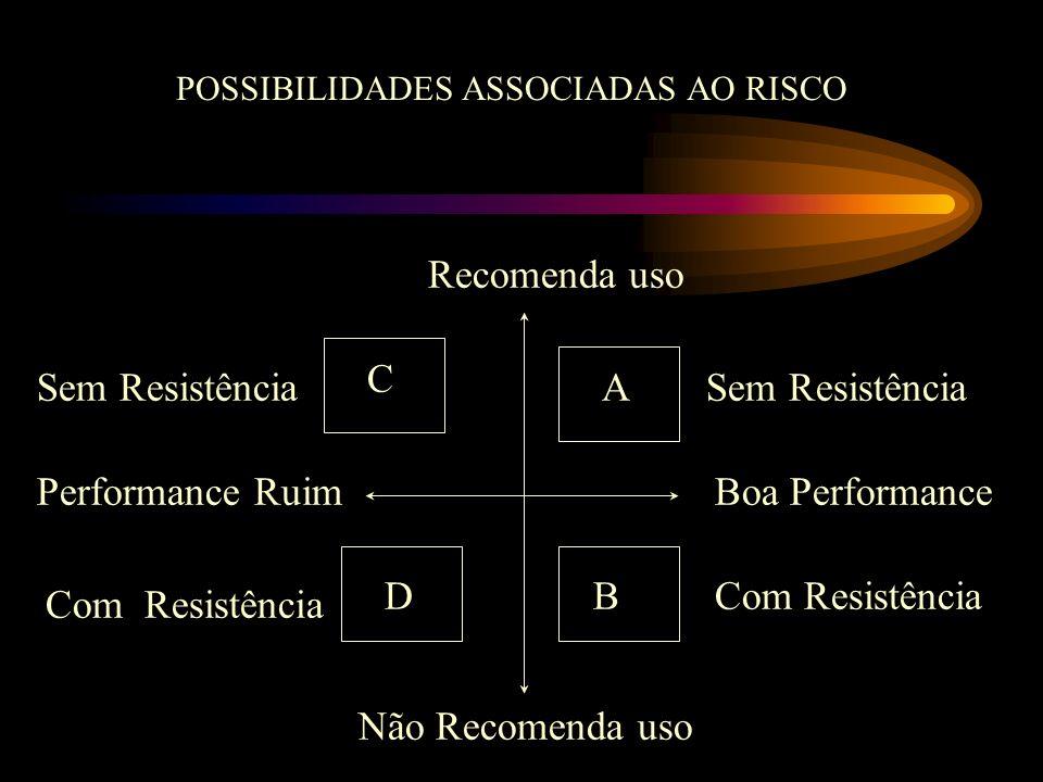 Recomenda uso C Sem Resistência A Sem Resistência Performance Ruim