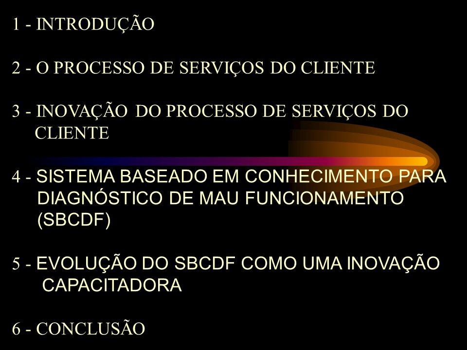 1 - INTRODUÇÃO 2 - O PROCESSO DE SERVIÇOS DO CLIENTE. 3 - INOVAÇÃO DO PROCESSO DE SERVIÇOS DO. CLIENTE.