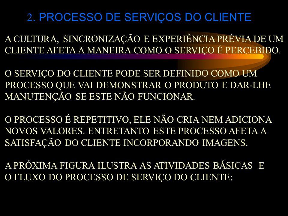 2. PROCESSO DE SERVIÇOS DO CLIENTE