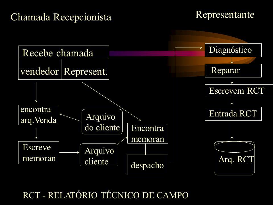Chamada Recepcionista