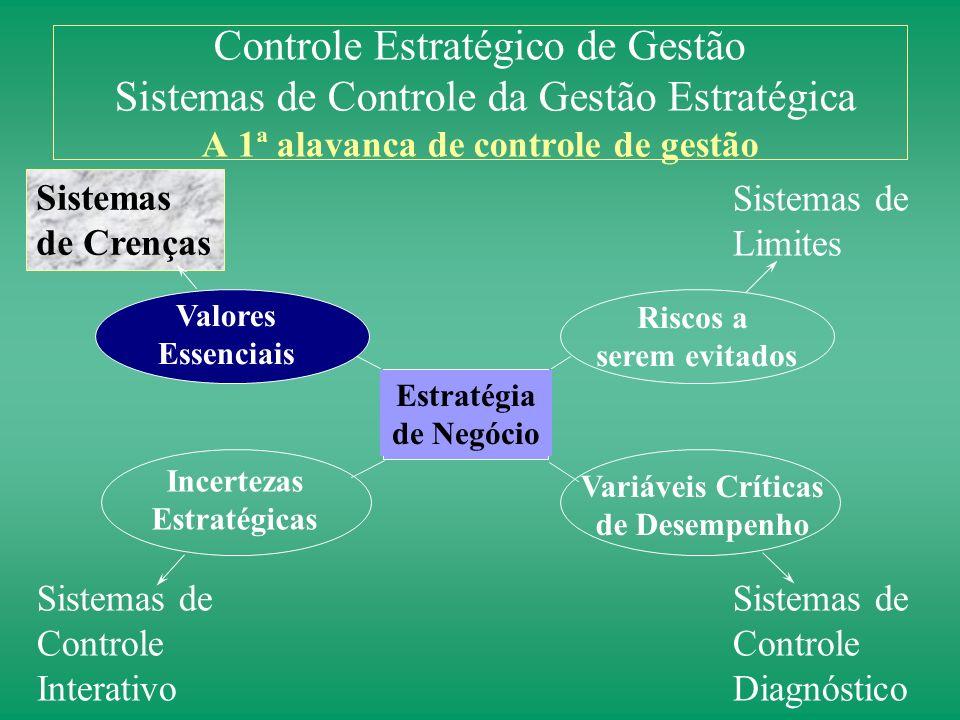 Controle Estratégico de Gestão Sistemas de Controle da Gestão Estratégica A 1ª alavanca de controle de gestão