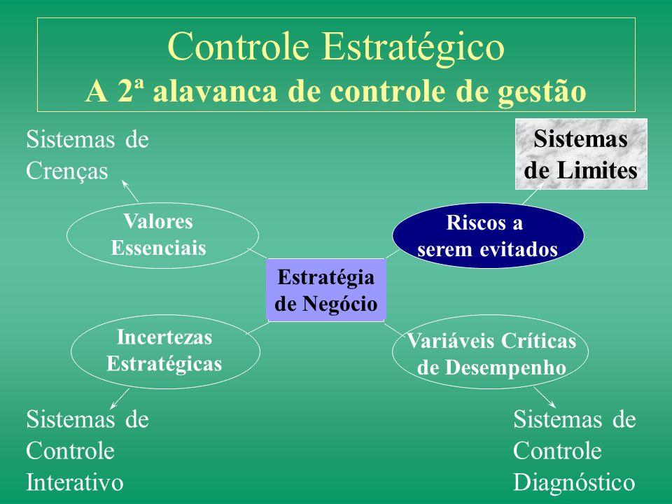 Controle Estratégico A 2ª alavanca de controle de gestão
