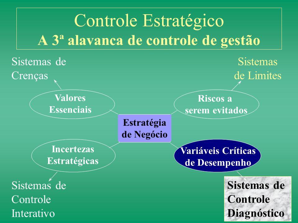 Controle Estratégico A 3ª alavanca de controle de gestão