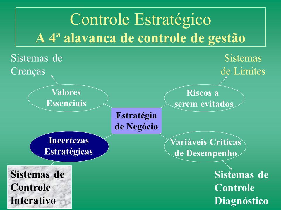 Controle Estratégico A 4ª alavanca de controle de gestão