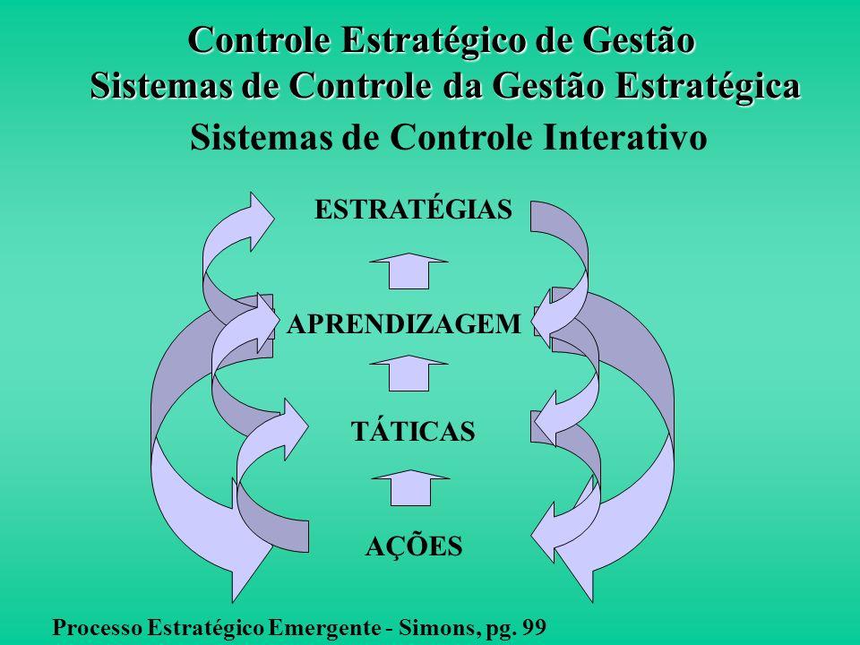 Sistemas de Controle Interativo