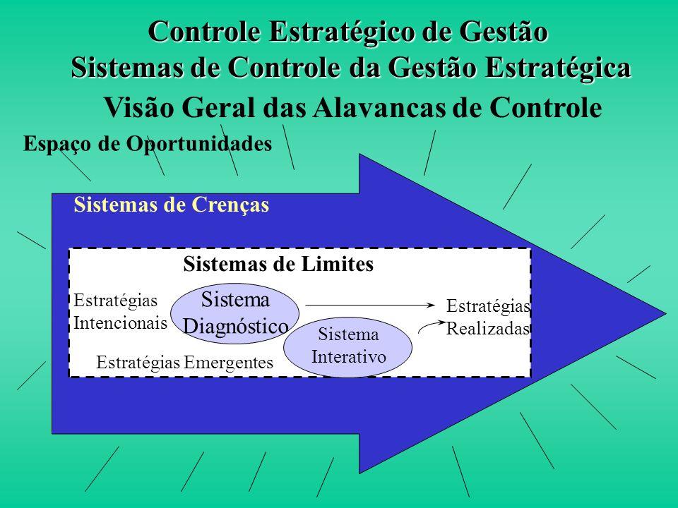 Visão Geral das Alavancas de Controle