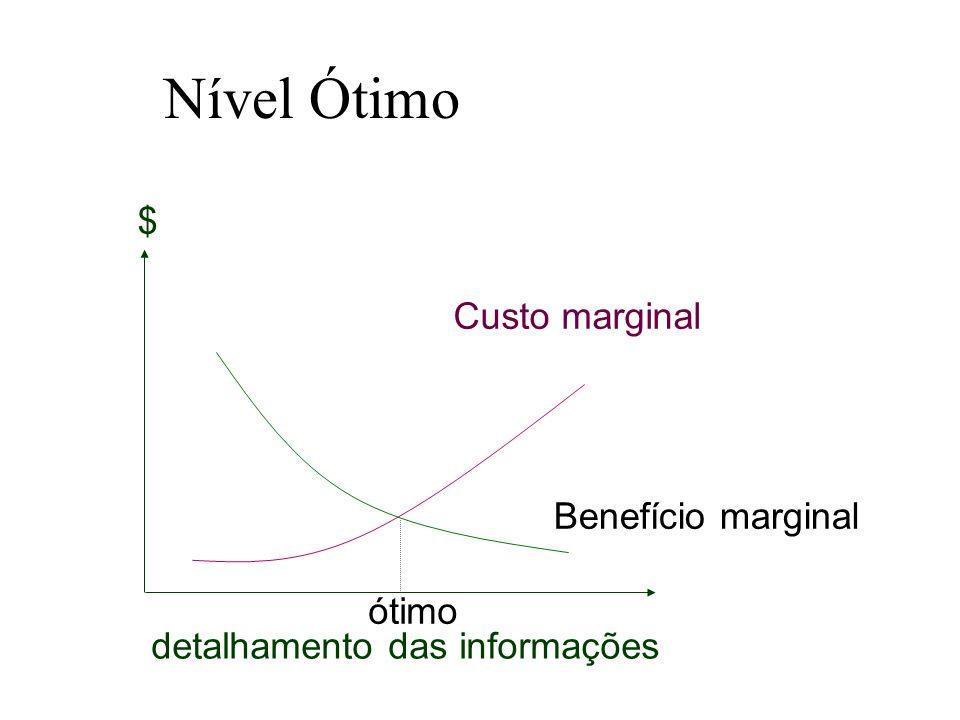 Nível Ótimo $ Custo marginal Benefício marginal ótimo
