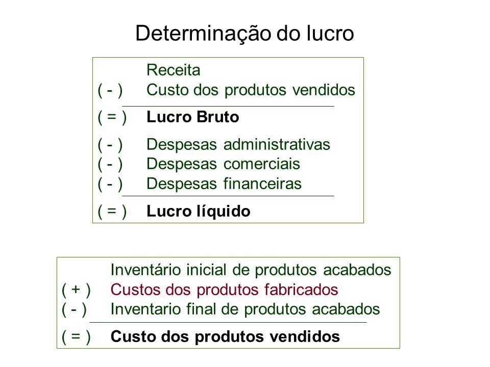 Determinação do lucro Receita ( - ) Custo dos produtos vendidos