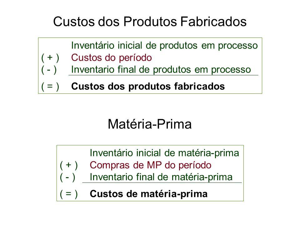 Custos dos Produtos Fabricados