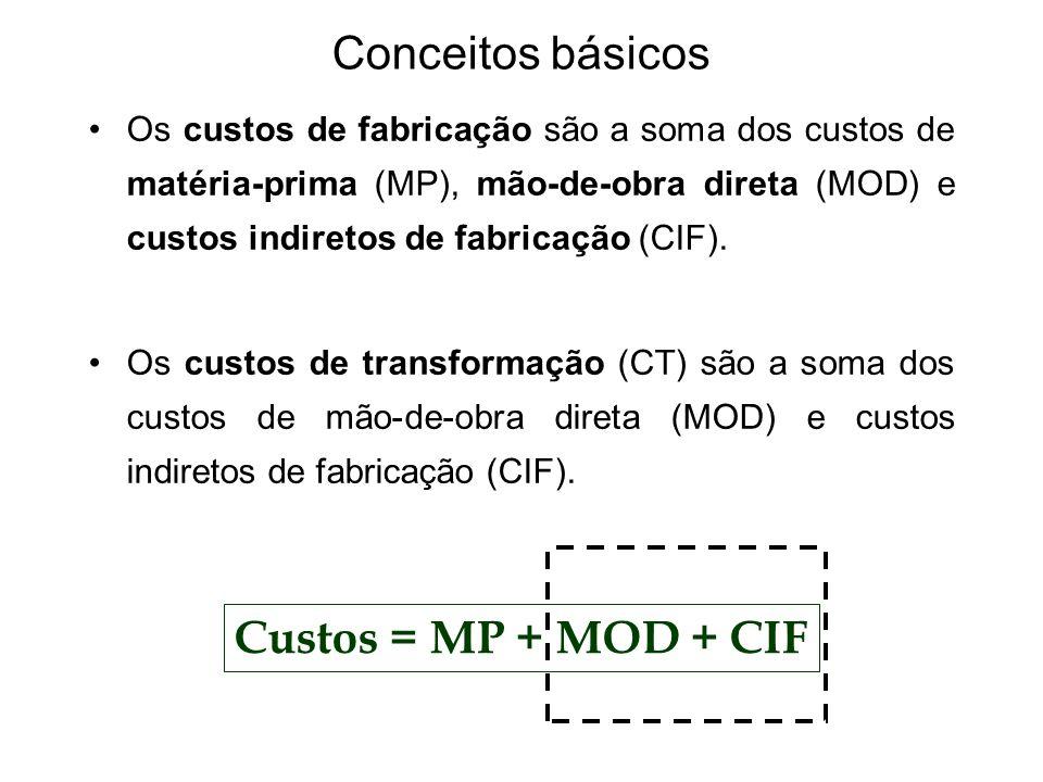 Conceitos básicos Custos = MP + MOD + CIF