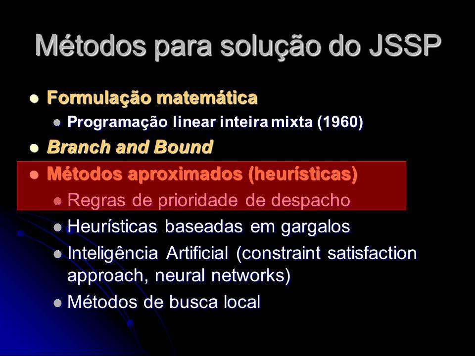 Métodos para solução do JSSP