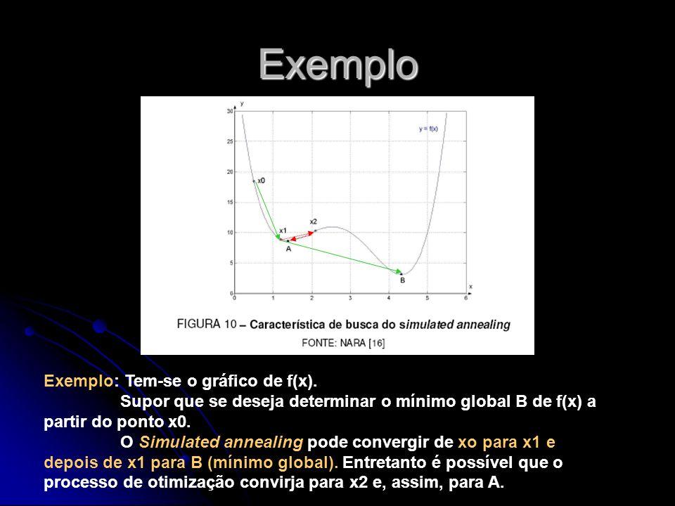 Exemplo Exemplo: Tem-se o gráfico de f(x).