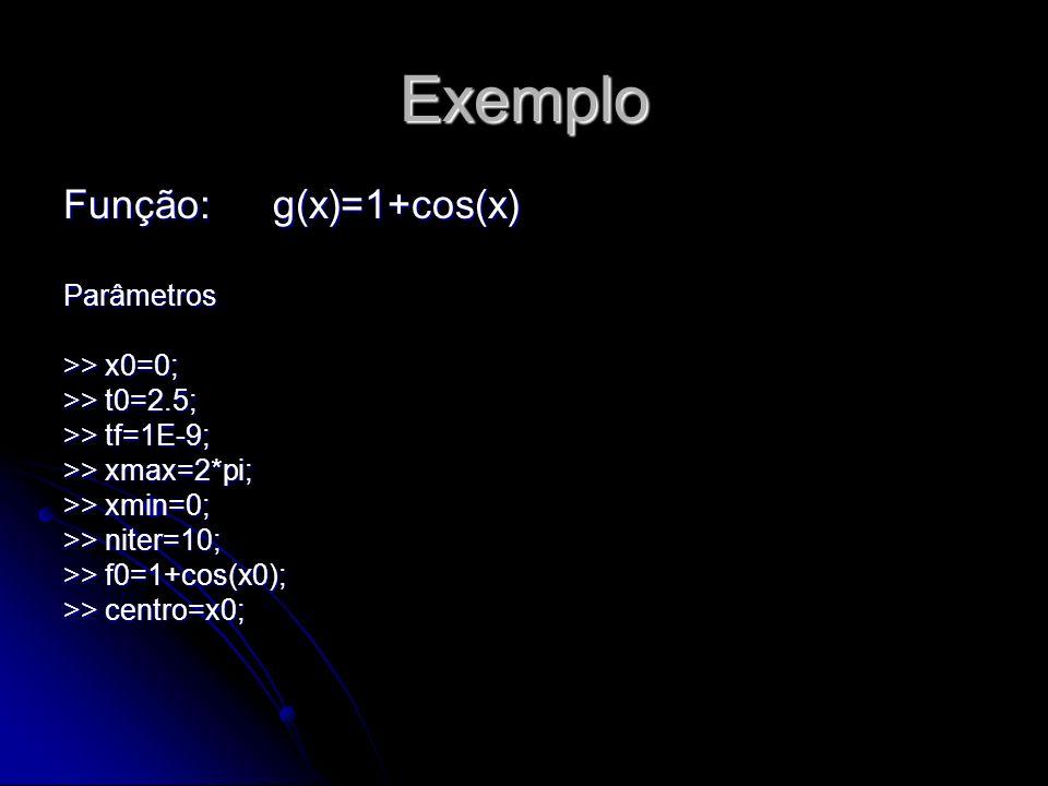 Exemplo Função: g(x)=1+cos(x) Parâmetros >> x0=0;