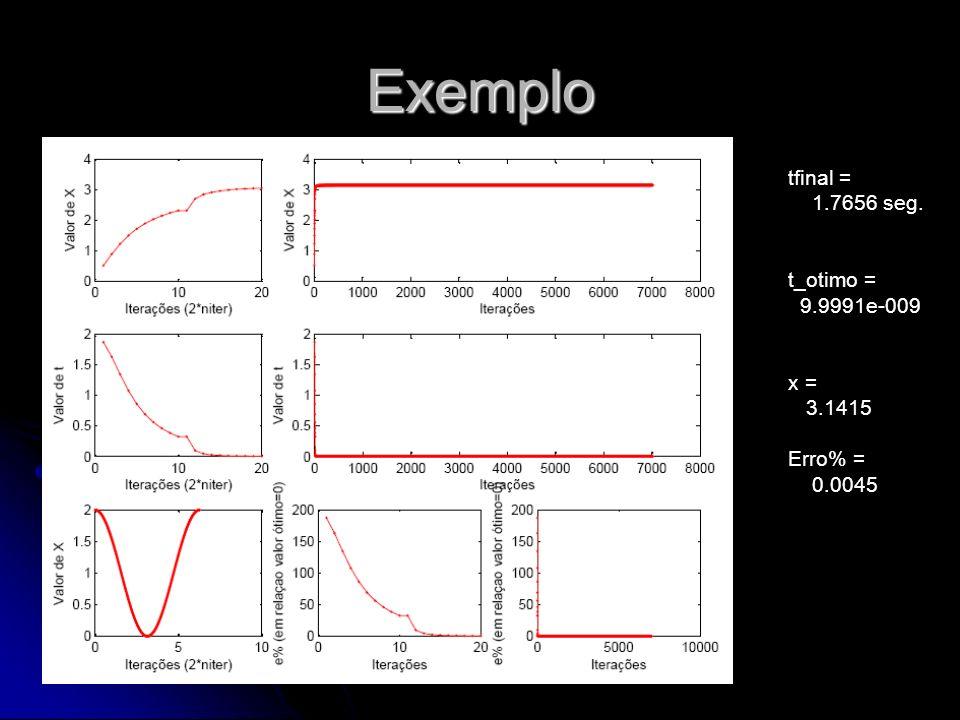 Exemplo tfinal = 1.7656 seg. t_otimo = 9.9991e-009 x = 3.1415 Erro% =