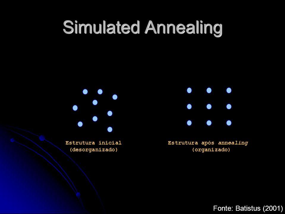 Simulated Annealing Fonte: Batistus (2001)