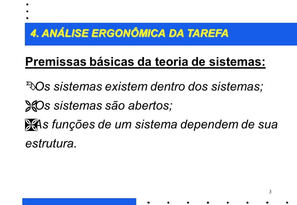 Premissas básicas da teoria de sistemas: