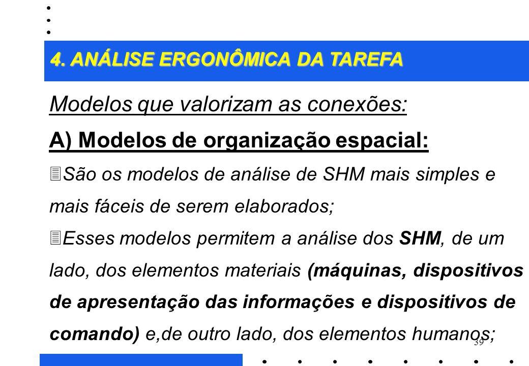 Modelos que valorizam as conexões: A) Modelos de organização espacial: