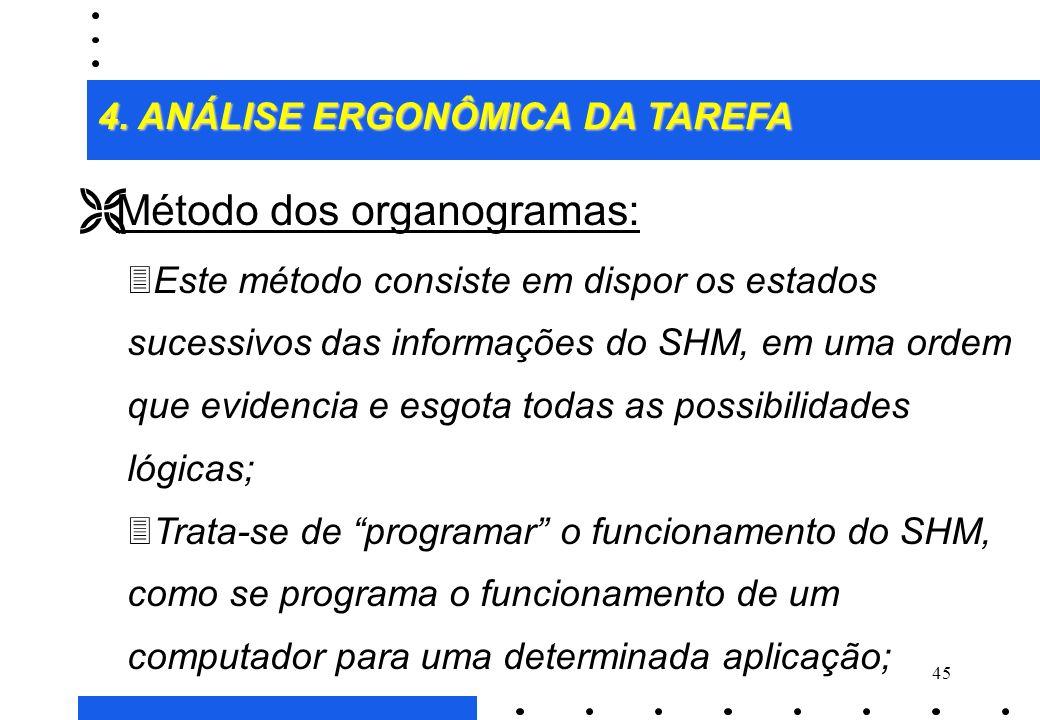 Método dos organogramas: