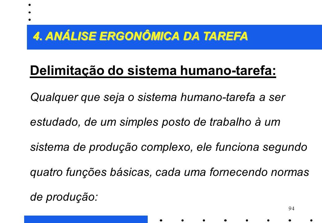 Delimitação do sistema humano-tarefa: