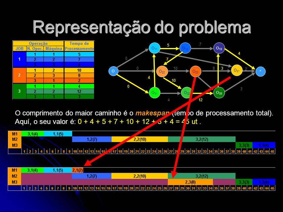 Representação do problema