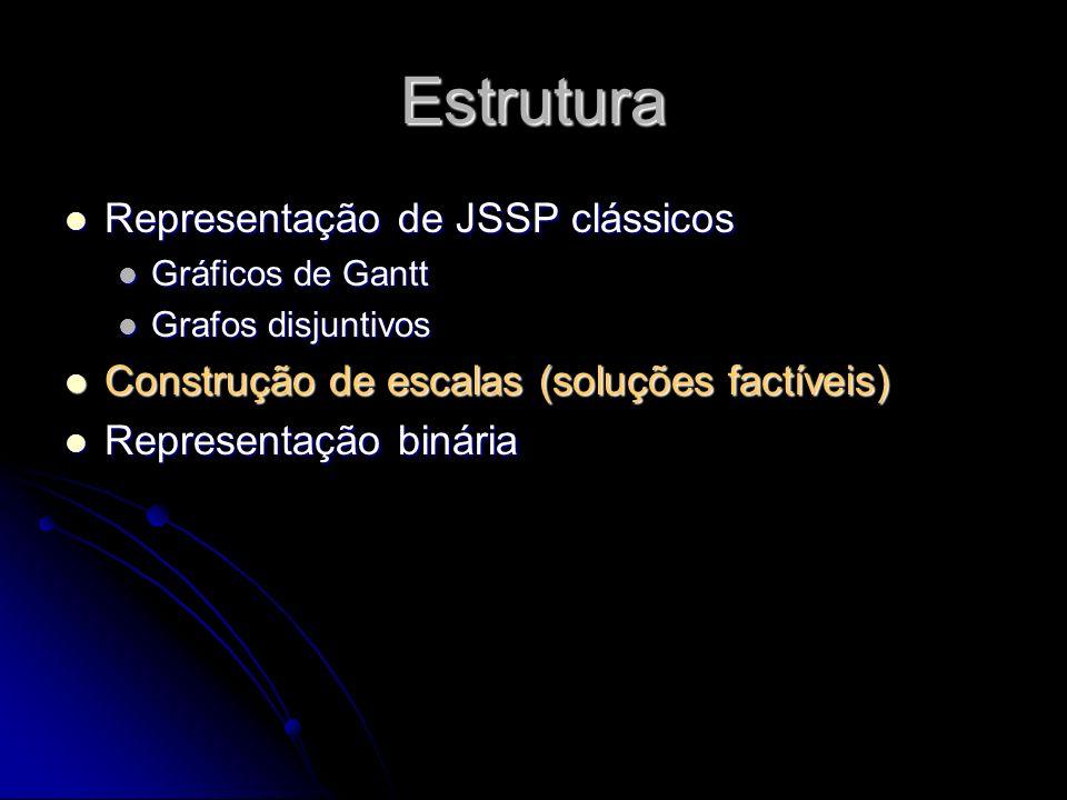 Estrutura Representação de JSSP clássicos
