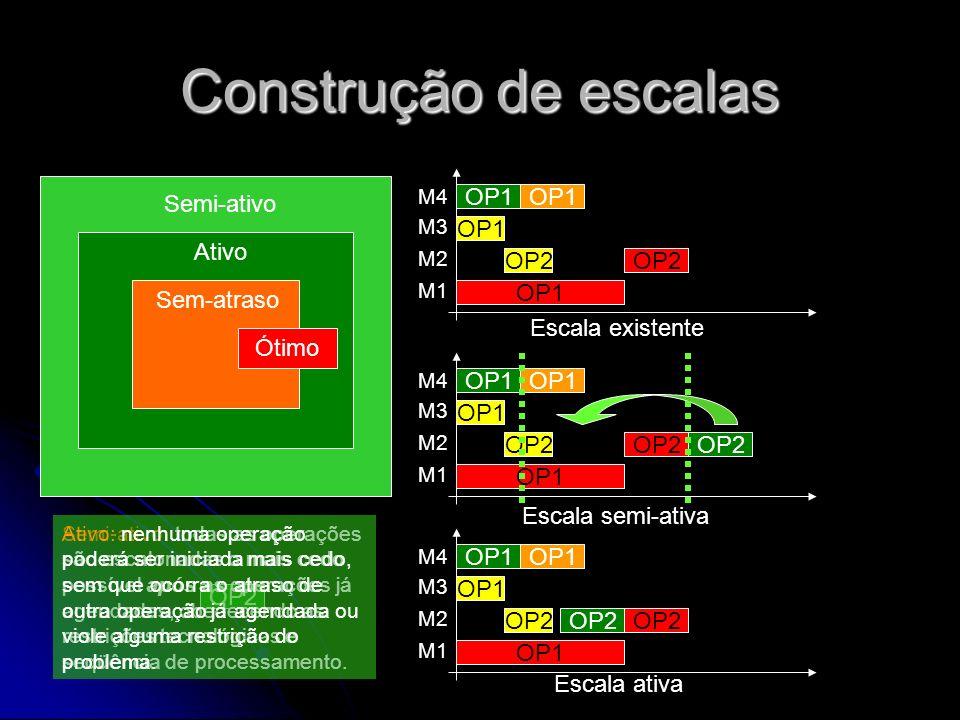 Construção de escalas Semi-ativo Ativo Sem-atraso Ótimo OP1 OP1 OP1