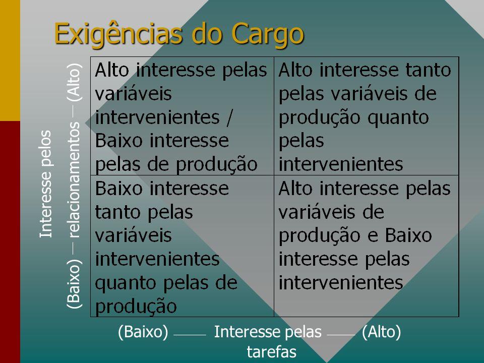 Exigências do Cargo (Baixo) relacionamentos (Alto) Interesse pelos