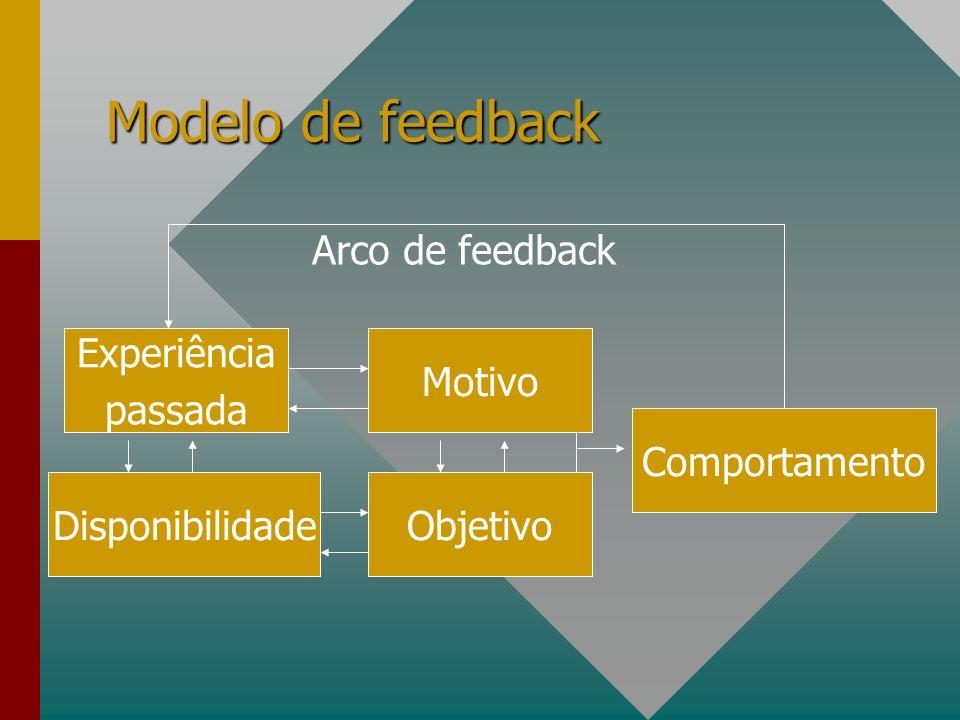 Modelo de feedback Arco de feedback Experiência passada
